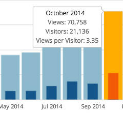 During October, more than 21,000 visitors logged more than 70,000 pages views on InsideVero.com.